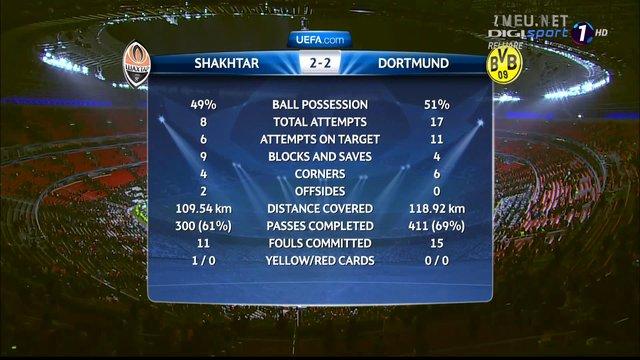 Video Borussia Dortmund 2-2 Shakhtar Donetsk Sahtior 13.02.2013 1080p FullHD Highlights Goals Rezumat Goluri Scor